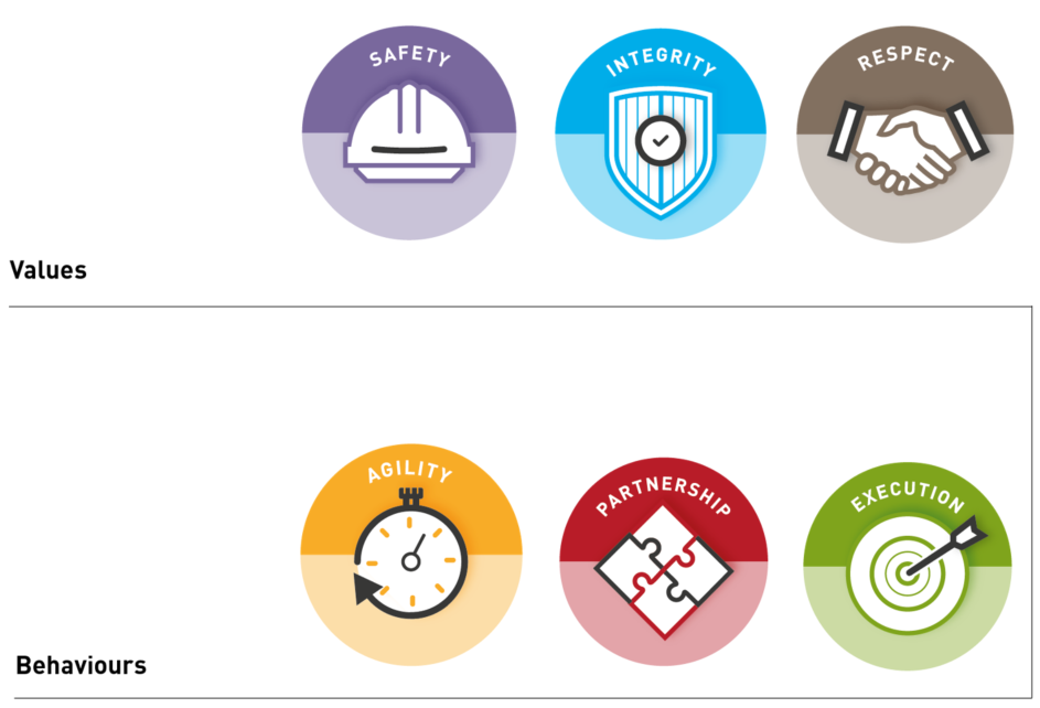 Our Values and Behaviours 6 icons